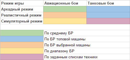 таблица боевого рейтинга вар тандер